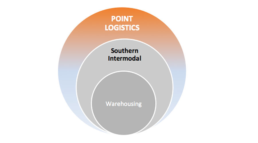 Point Logistics | Intermodal Services | Brokerage
